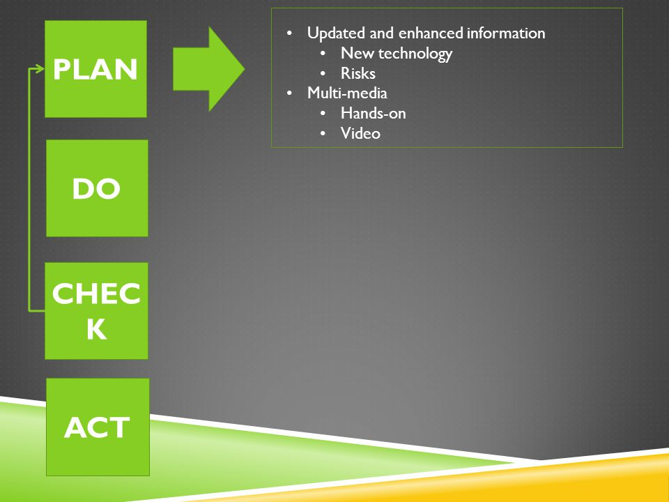 PLAN DO CHEC K ACT Updated and enhanced information New technology Risks Multi-media Hands-on Video
