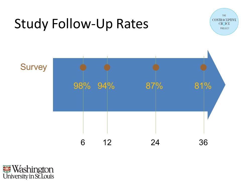 Study Follow-Up Rates 6122436 98%94%87%81% Survey