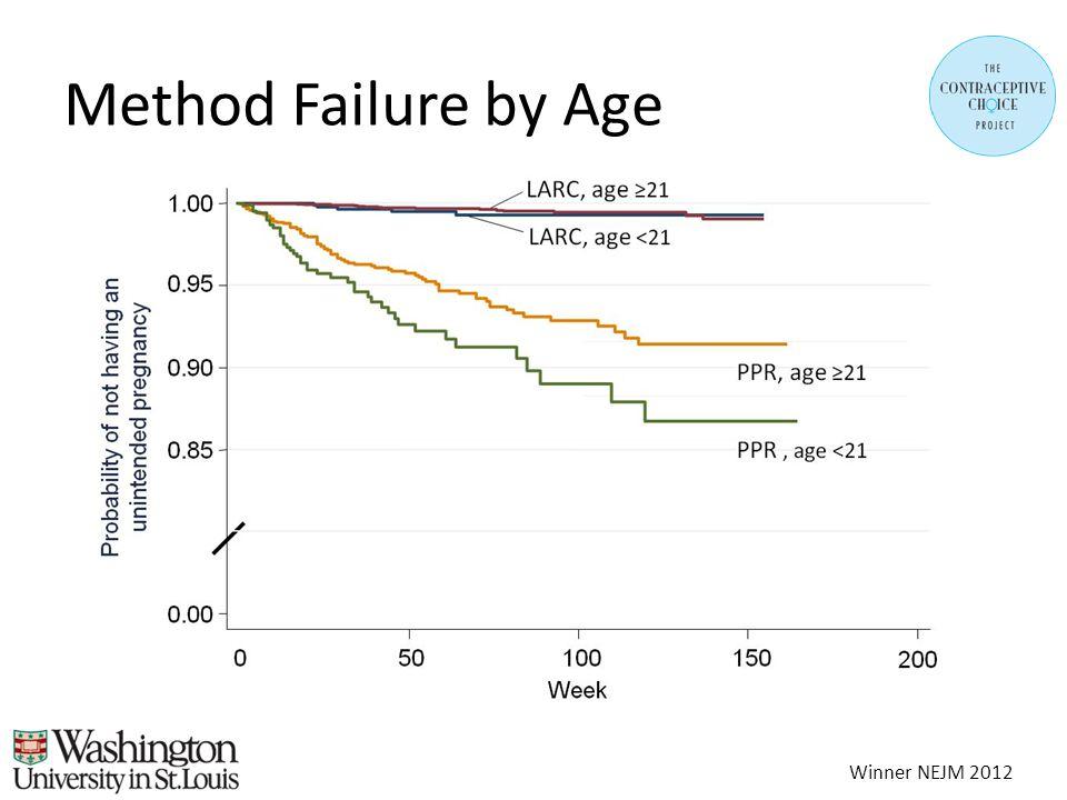 Method Failure by Age Winner NEJM 2012