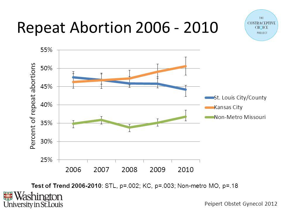 Repeat Abortion 2006 - 2010 Peipert Obstet Gynecol 2012 Test of Trend 2006-2010: STL, p=.002; KC, p=.003; Non-metro MO, p=.18