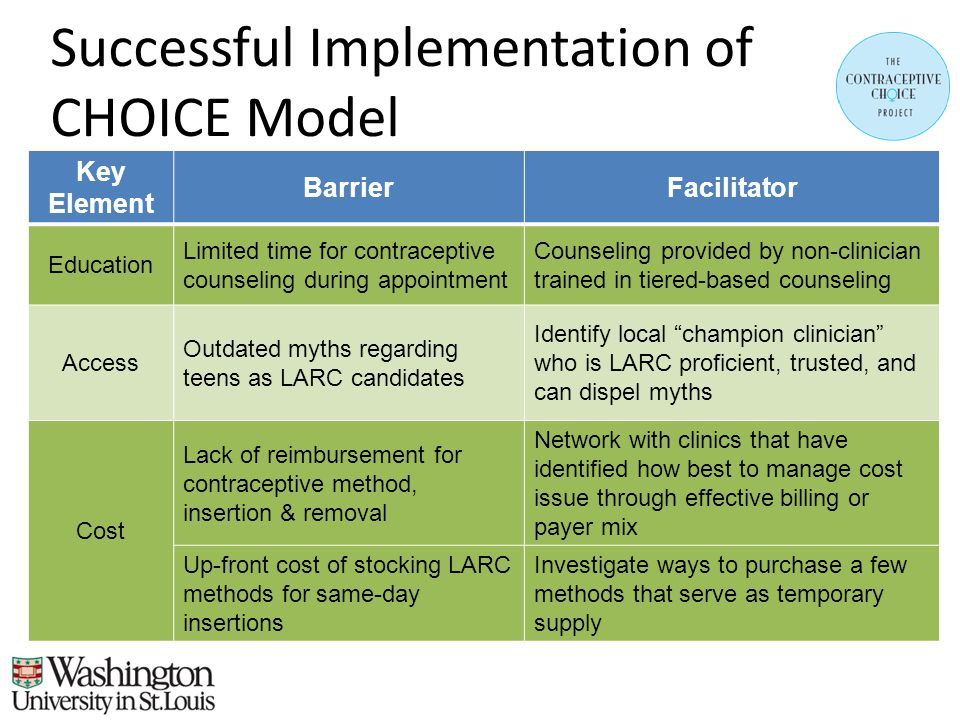 Successful Implementation of CHOICE Model Key Element BarrierFacilitator Education Limited time for contraceptive counseling during appointment Counseling provided by non-clinician trained in tiered-based counseling Access Outdated myths regarding teens as LARC candidates Identify local champion clinician who is LARC proficient, trusted, and can dispel myths Cost Lack of reimbursement for contraceptive method, insertion & removal Network with clinics that have identified how best to manage cost issue through effective billing or payer mix Up-front cost of stocking LARC methods for same-day insertions Investigate ways to purchase a few methods that serve as temporary supply