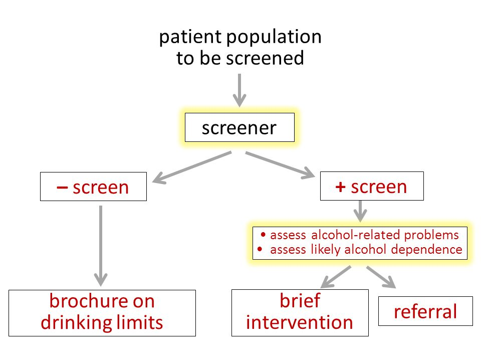 brochure on drinking limits brief intervention referral assess alcohol-related problems assess likely alcohol dependence patient population to be screened screener – screen + screen