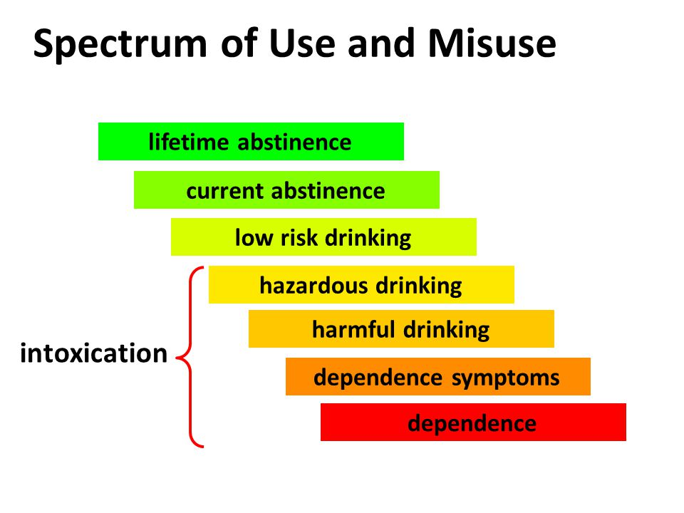 lifetime abstinence current abstinence low risk drinking hazardous drinking harmful drinking dependence symptoms dependence Spectrum of Use and Misuse intoxication