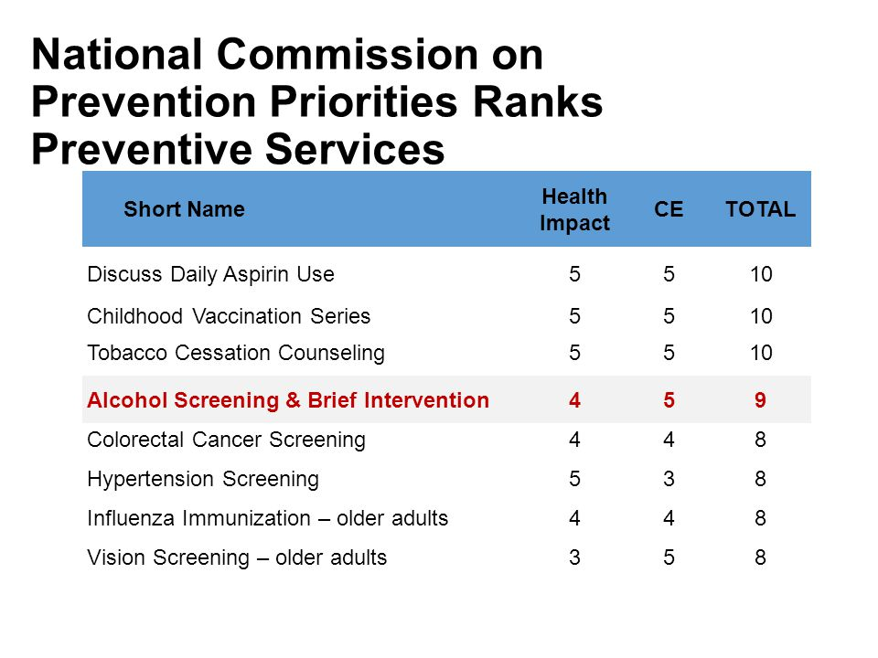 National Commission on Prevention Priorities Ranks Preventive Services Short Name Health Impact CETOTAL Discuss Daily Aspirin Use5510 Childhood Vaccination Series5510 Tobacco Cessation Counseling5510 Alcohol Screening & Brief Intervention459 Colorectal Cancer Screening448 Hypertension Screening538 Influenza Immunization – older adults448 Vision Screening – older adults358