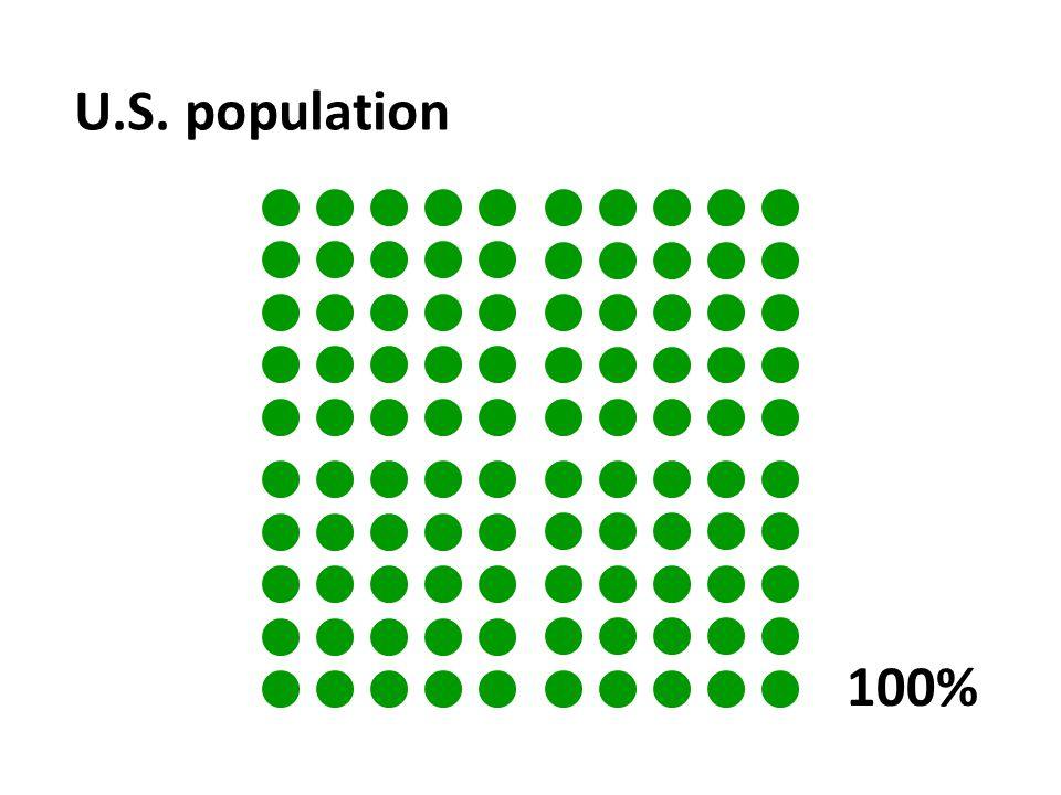 U.S. population 100%