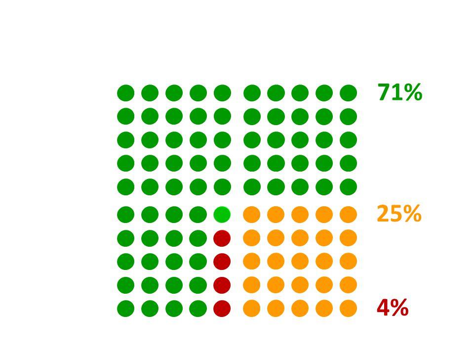 25% 71% 4%