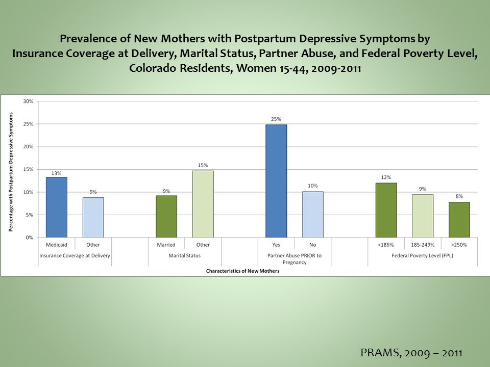 PRAMS, 2009 – 2011 Prevalence of New Mothers with Postpartum Depressive Symptoms by Insurance Coverage at Delivery, Marital Status, Partner Abuse, and Federal Poverty Level, Colorado Residents, Women 15-44, 2009-2011