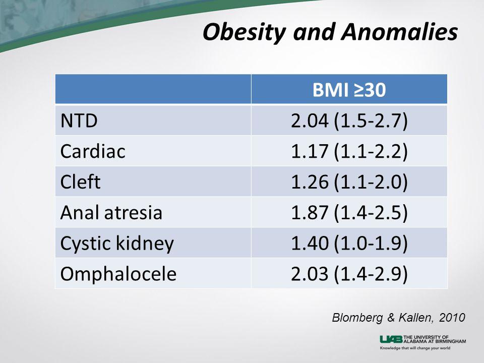 Blomberg & Kallen, 2010 Obesity and Anomalies BMI ≥30 NTD2.04 (1.5-2.7) Cardiac1.17 (1.1-2.2) Cleft1.26 (1.1-2.0) Anal atresia1.87 (1.4-2.5) Cystic ki