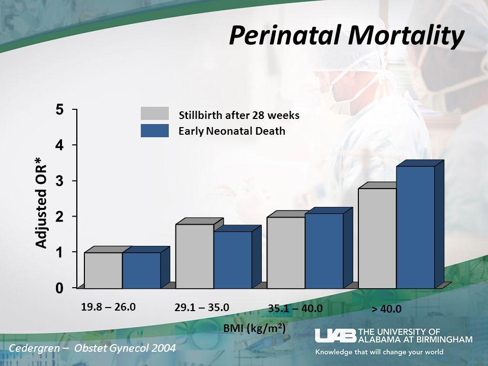 Perinatal Mortality Adjusted OR* Cedergren – Obstet Gynecol 2004 19.8 – 26.0 29.1 – 35.0 35.1 – 40.0 BMI (kg/m 2 ) > 40.0 Stillbirth after 28 weeks Early Neonatal Death