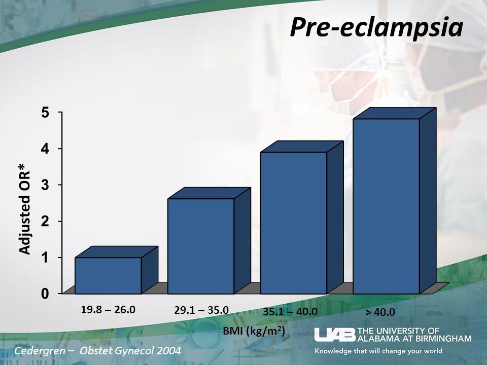 Pre-eclampsia Adjusted OR* Cedergren – Obstet Gynecol 2004 19.8 – 26.0 29.1 – 35.0 35.1 – 40.0 BMI (kg/m 2 ) > 40.0