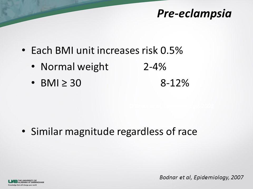 Pre-eclampsia Each BMI unit increases risk 0.5% Normal weight 2-4% BMI ≥ 308-12% Similar magnitude regardless of race Bodnar et al, Epidemiology, 2007