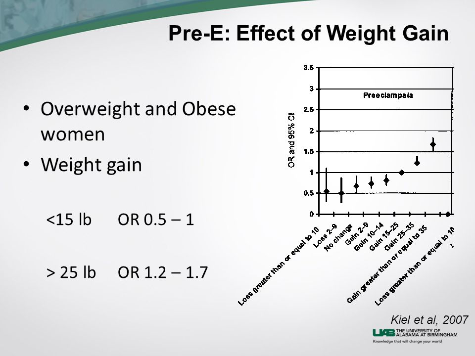 Pre-E: Effect of Weight Gain Overweight and Obese women Weight gain <15 lbOR 0.5 – 1 > 25 lbOR 1.2 – 1.7 Kiel et al, 2007