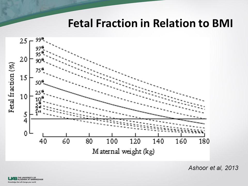 Fetal Fraction in Relation to BMI Ashoor et al, 2013