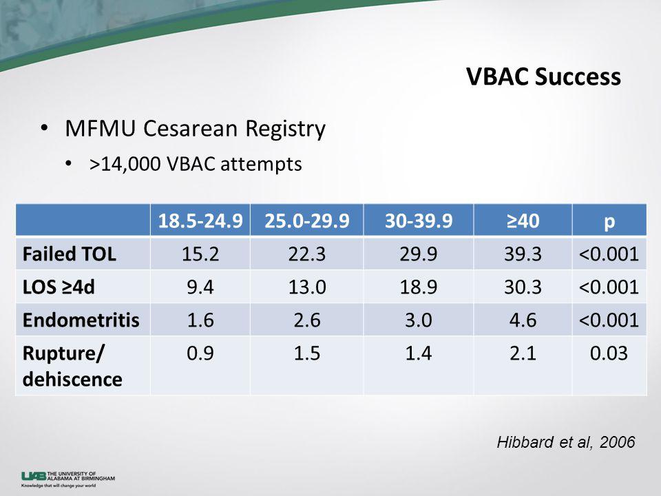 VBAC Success MFMU Cesarean Registry >14,000 VBAC attempts Hibbard et al, 2006 18.5-24.925.0-29.930-39.9≥40p Failed TOL15.222.329.939.3<0.001 LOS ≥4d9.413.018.930.3<0.001 Endometritis1.62.63.04.6<0.001 Rupture/ dehiscence 0.91.51.42.10.03