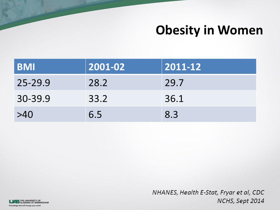 Obesity in Women NHANES, Health E-Stat, Fryar et al, CDC NCHS, Sept 2014 BMI2001-022011-12 25-29.928.229.7 30-39.933.236.1 >406.58.3