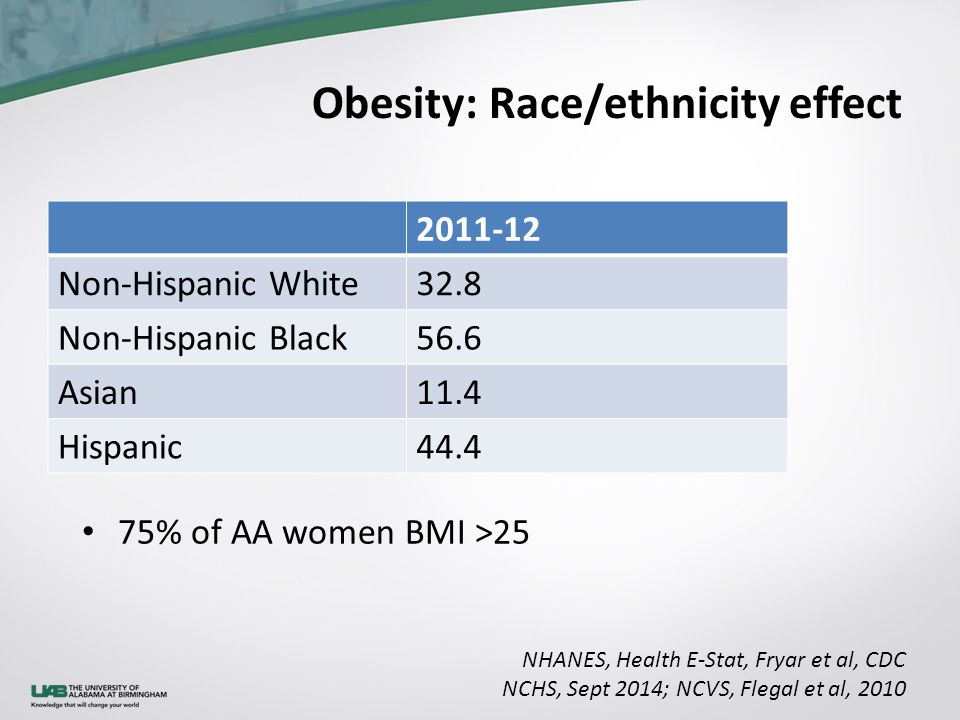 Obesity: Race/ethnicity effect NHANES, Health E-Stat, Fryar et al, CDC NCHS, Sept 2014; NCVS, Flegal et al, 2010 2011-12 Non-Hispanic White32.8 Non-Hispanic Black56.6 Asian11.4 Hispanic44.4 75% of AA women BMI >25