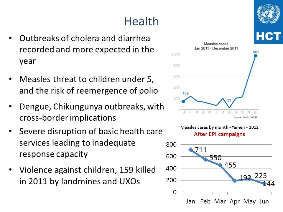 Health Outbreaks of cholera and diarrhea recorded and more expected in the year Measles threat to children under 5, and the risk of reemergence of pol