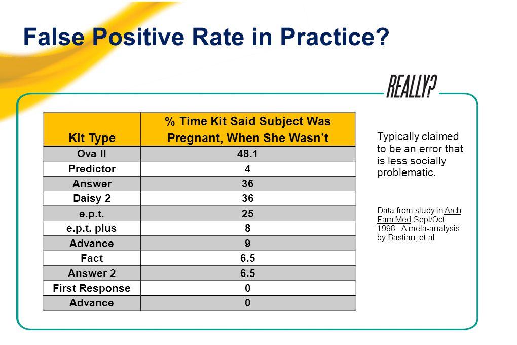 False Positive Rate in Practice.