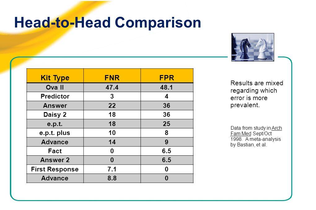 Head-to-Head Comparison Kit TypeFNRFPR Ova II47.448.1 Predictor34 Answer2236 Daisy 21836 e.p.t.1825 e.p.t.