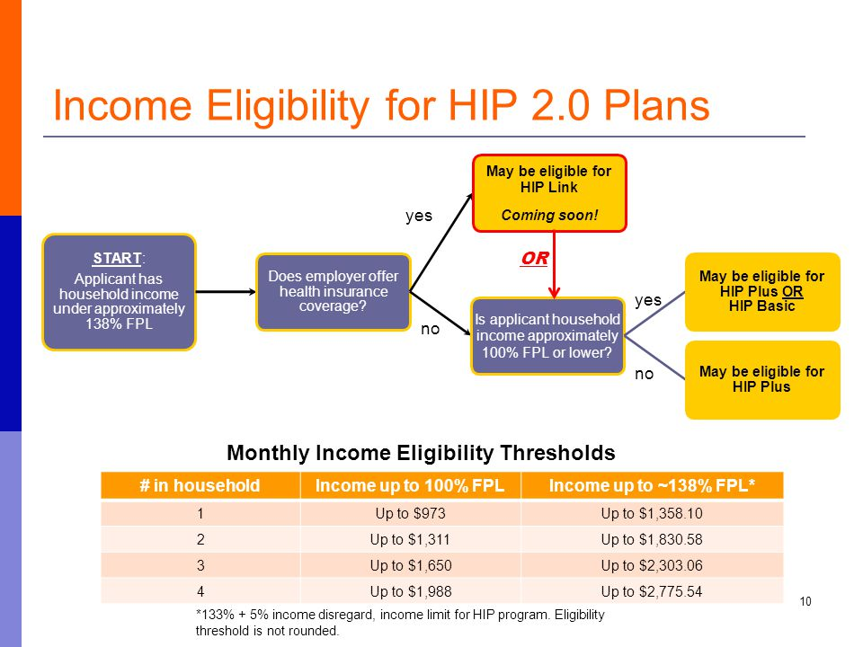 Income Eligibility for HIP 2.0 Plans 10 START: Applicant has household income under approximately 138% FPL Does employer offer health insurance coverage.