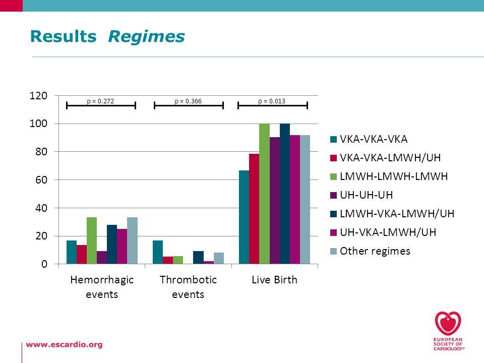 Results Regimes