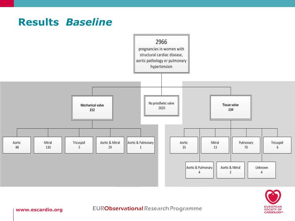 Results Baseline EURObservational Research Programme * p<0.05 vs mechanical valve