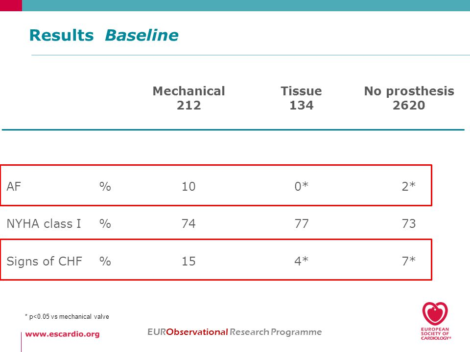 Results Baseline EURObservational Research Programme Mechanical 212 Tissue 134 No prosthesis 2620 AF%100*2* NYHA class I%747773 Signs of CHF%154*7* * p<0.05 vs mechanical valve
