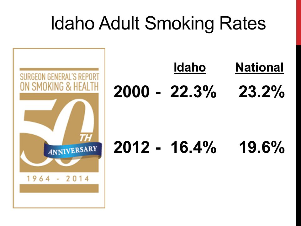 Idaho Adult Smoking Rates Idaho National 2000 - 22.3% 23.2% 2012 - 16.4% 19.6%