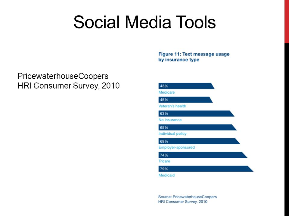Social Media Tools PricewaterhouseCoopers HRI Consumer Survey, 2010