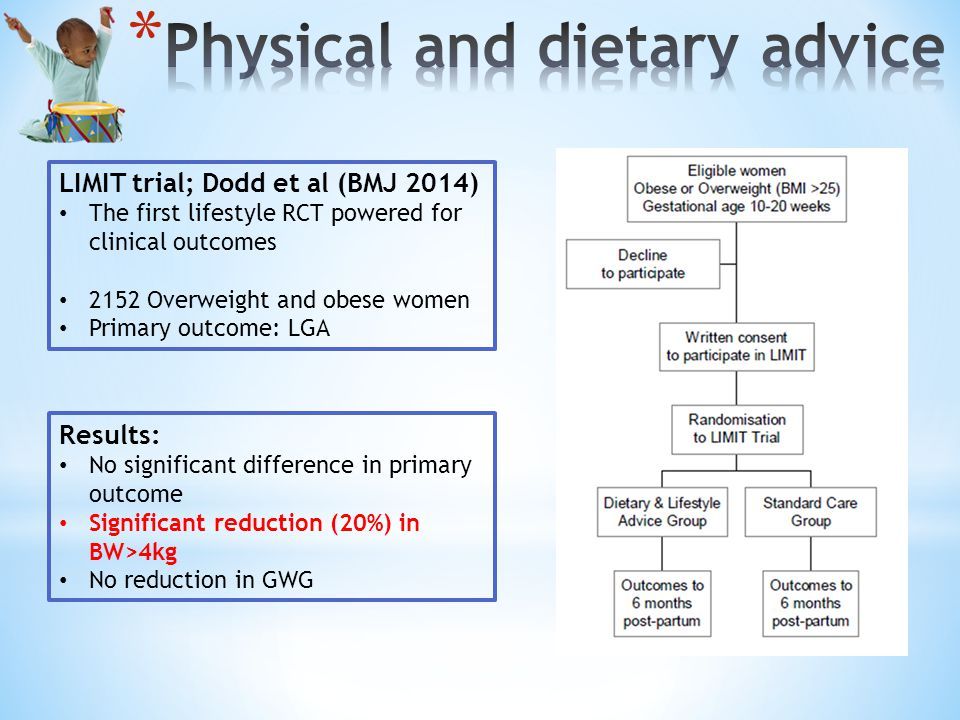 LIMIT trial; Dodd et al (BMJ 2014) The first lifestyle RCT powered for clinical outcomes 2152 Overweight and obese women Primary outcome: LGA Results: No significant difference in primary outcome Significant reduction (20%) in BW>4kg No reduction in GWG