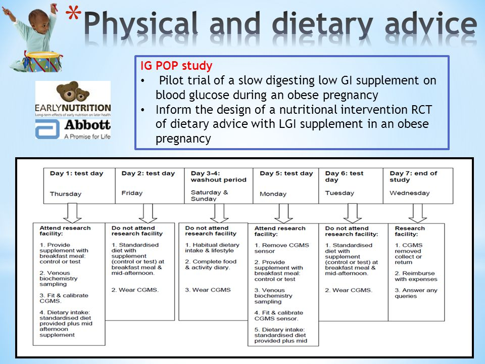 IG POP study Pilot trial of a slow digesting low GI supplement on blood glucose during an obese pregnancy Inform the design of a nutritional intervention RCT of dietary advice with LGI supplement in an obese pregnancy