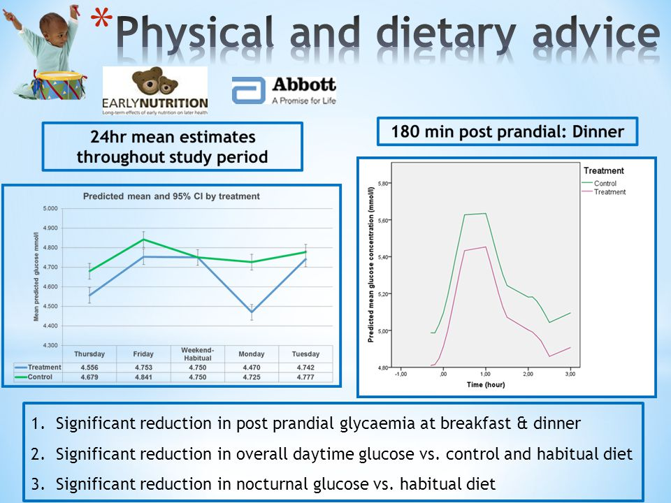 1.Significant reduction in post prandial glycaemia at breakfast & dinner 2.Significant reduction in overall daytime glucose vs.