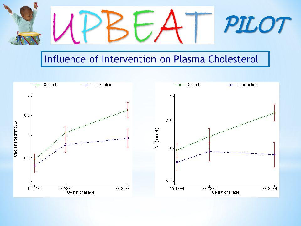 PILOT Influence of Intervention on Plasma Cholesterol