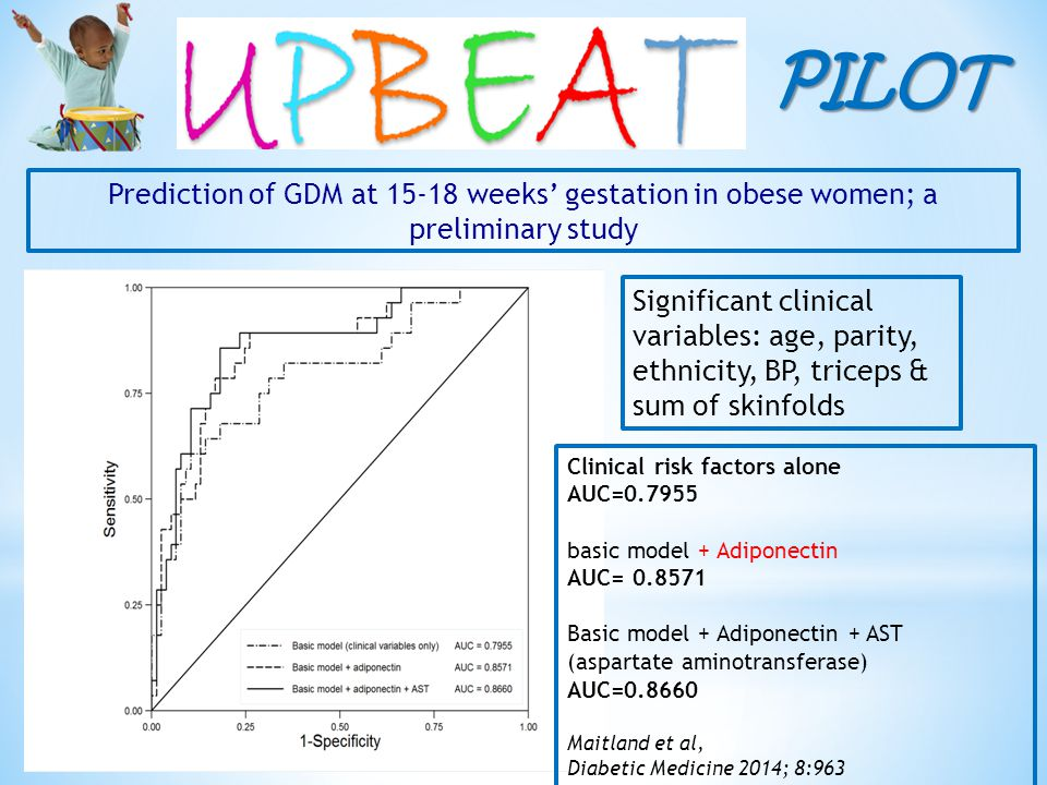 PILOT Prediction of GDM at 15-18 weeks' gestation in obese women; a preliminary study Significant clinical variables: age, parity, ethnicity, BP, triceps & sum of skinfolds Clinical risk factors alone AUC=0.7955 basic model + Adiponectin AUC= 0.8571 Basic model + Adiponectin + AST (aspartate aminotransferase) AUC=0.8660 Maitland et al, Diabetic Medicine 2014; 8:963