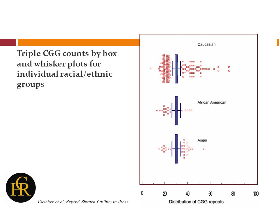 Triple CGG counts by box and whisker plots for individual racial/ethnic groups Gleicher et al. Reprod Biomed Online; In Press.