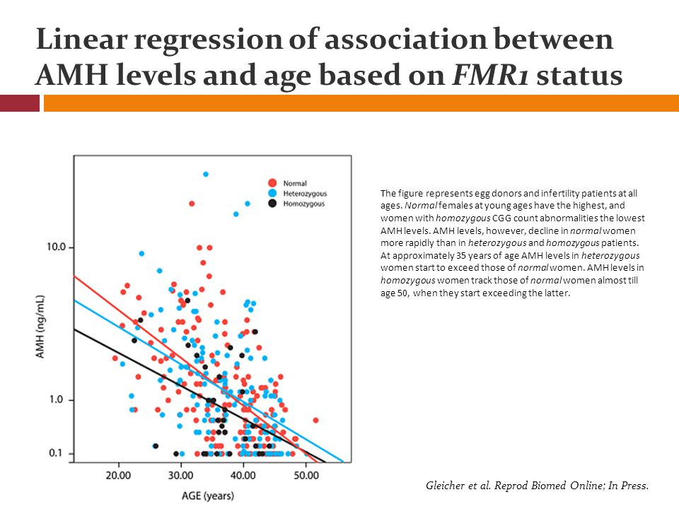 Linear regression of association between AMH levels and age based on FMR1 status The figure represents egg donors and infertility patients at all ages