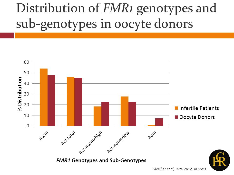 Distribution of FMR1 genotypes and sub-genotypes in oocyte donors Gleicher et al, JARG 2012, in press