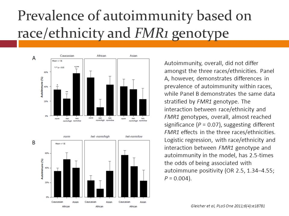 Prevalence of autoimmunity based on race/ethnicity and FMR1 genotype Autoimmunity, overall, did not differ amongst the three races/ethnicities. Panel