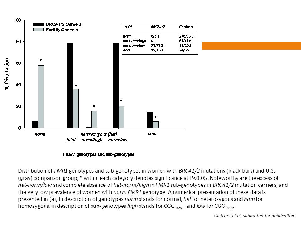 Distribution of FMR1 genotypes and sub-genotypes in women with BRCA1/2 mutations (black bars) and U.S. (gray) comparison group; * within each category