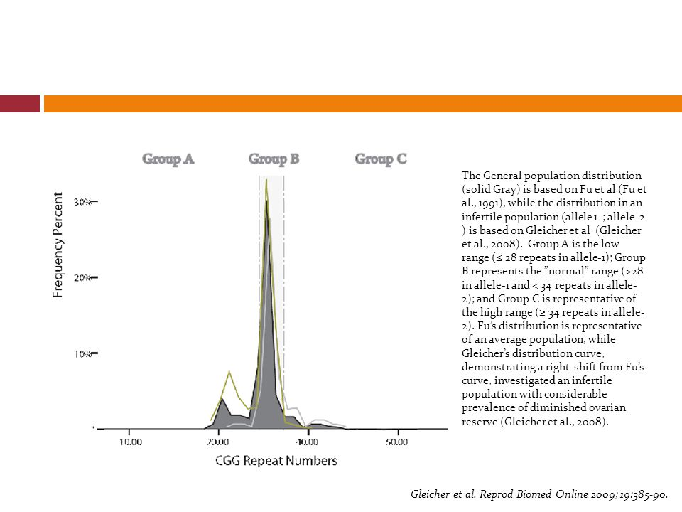 The General population distribution (solid Gray) is based on Fu et al (Fu et al., 1991), while the distribution in an infertile population (allele 1 ;
