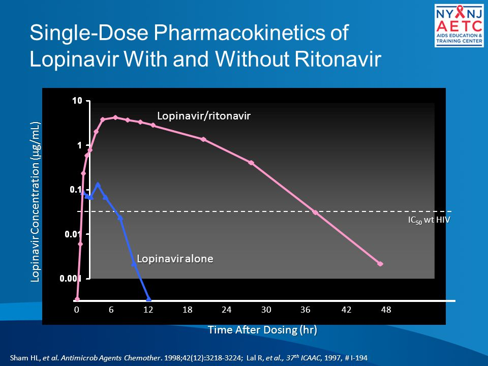 Single-Dose Pharmacokinetics of Lopinavir With and Without Ritonavir Lopinavir Concentration (  g/mL) Time After Dosing (hr) 0 6 12 18 24 30 36 42 48 IC 50 wt HIV Lopinavir alone Lopinavir/ritonavir Sham HL, et al.