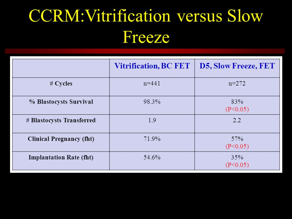 Vitrification, BC FETD5, Slow Freeze, FET # Cyclesn=441n=272 % Blastocysts Survival98.3%83% (P<0.05) # Blastocysts Transferred1.92.2 Clinical Pregnanc