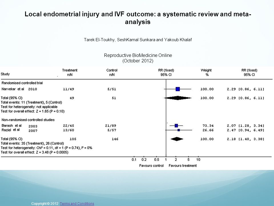 Local endometrial injury and IVF outcome: a systematic review and meta- analysis Tarek El-Toukhy, SeshKamal Sunkara and Yakoub Khalaf Reproductive Bio