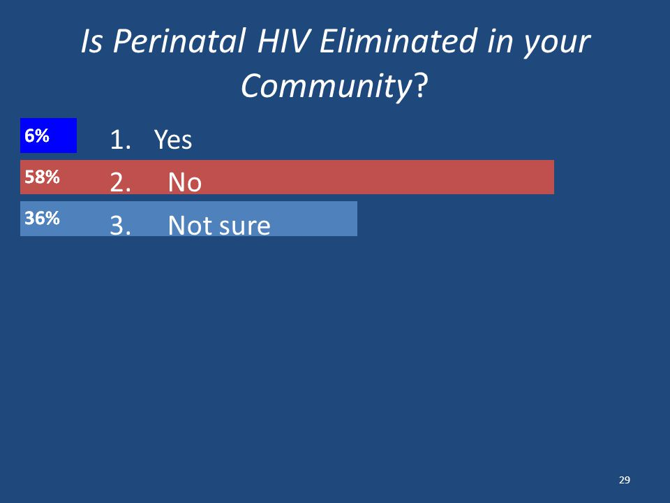 Is Perinatal HIV Eliminated in your Community 29 1. Yes 2. No 3. Not sure