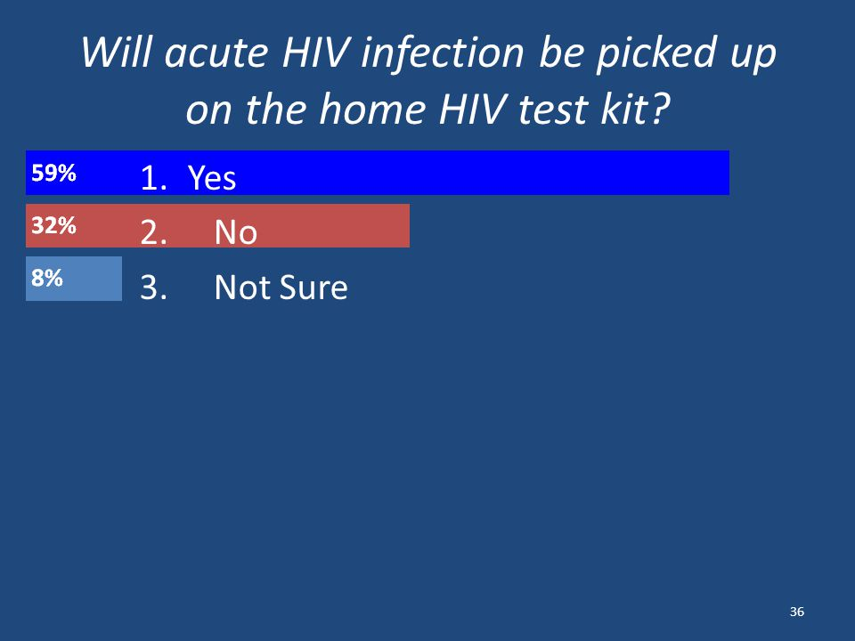 Will acute HIV infection be picked up on the home HIV test kit 36 1.Yes 2. No 3. Not Sure