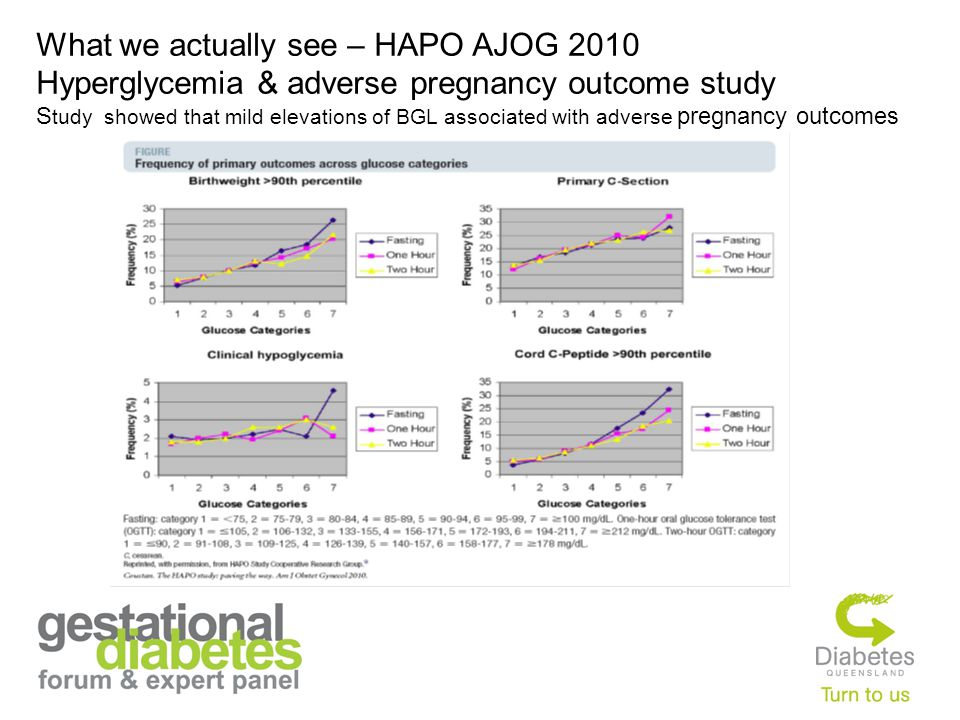 What we actually see – HAPO AJOG 2010 Hyperglycemia & adverse pregnancy outcome study S tudy showed that mild elevations of BGL associated with adverse pregnancy outcomes