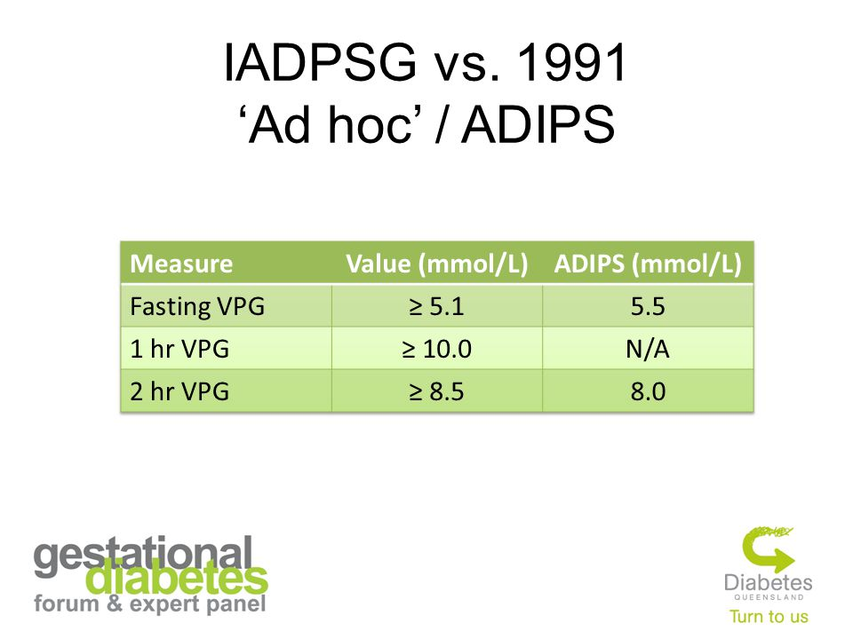 IADPSG vs. 1991 'Ad hoc' / ADIPS