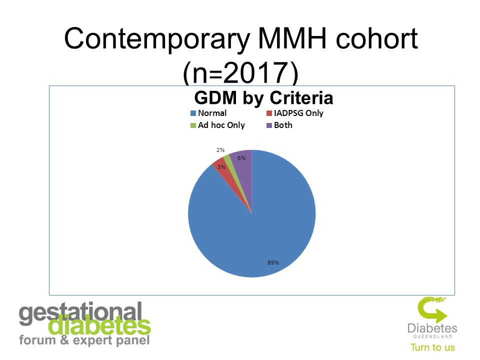 Contemporary MMH cohort (n = 2017)