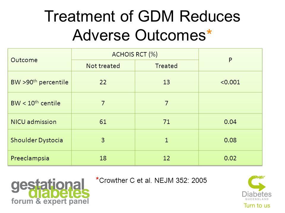 Treatment of GDM Reduces Adverse Outcomes* * Crowther C et al. NEJM 352: 2005