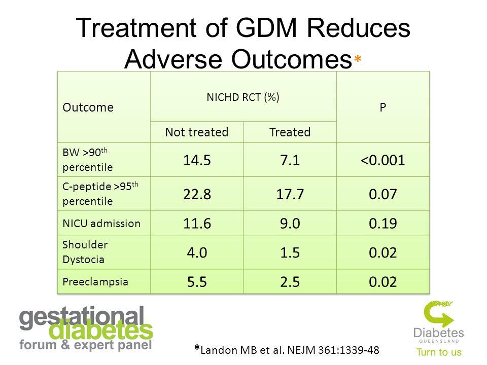 Treatment of GDM Reduces Adverse Outcomes * * Landon MB et al. NEJM 361:1339-48, 2009